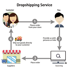 Dropshipping services for shopify sellers