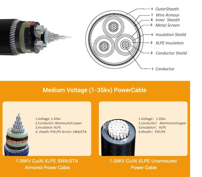 Copper Conductor Medium Voltage Armoured XLPE Insulated Power Cable