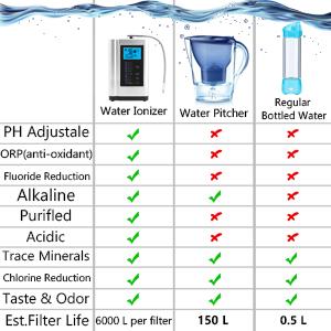 Щелочной воды ионизатор щелочной воды Kangen Машина генератора