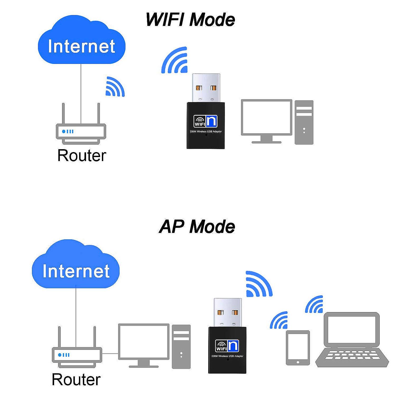 150Mbps 802.11G/N Wireless-N Nano Mediatek Mt7601 Usb Wireless Home Network Adapter Wifi Dongle
