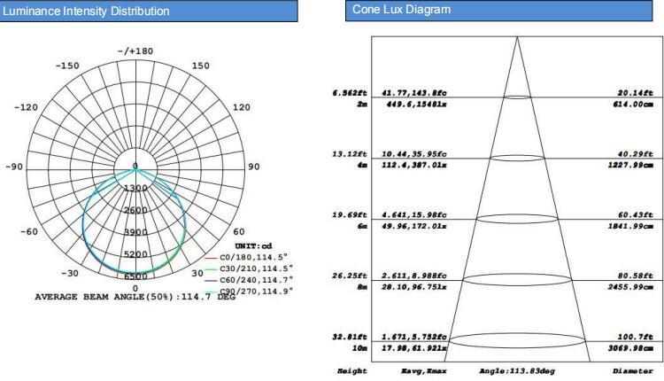CE SAA ETL DLC listed warehouse lighting 140lumen per watt LED highbay ufo 150w