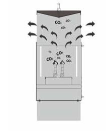 CO2 Generator / grow CBD/ grow herbs