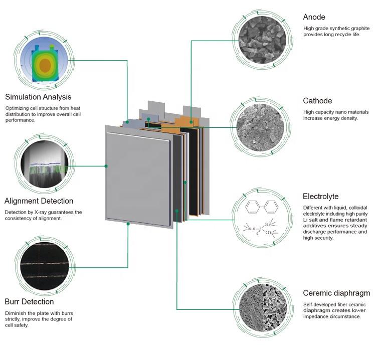 48 Volt Phosphate Deep Cycle Lipo Lifepo4 48V 100AH (5kwh) Lithium ion Li ion Telecom Battery Pack AKKU