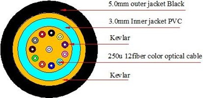 H547dbed3da184bd186057e822d80d3dfS - Mini IP MPO outdoor waterproof Fiber cable with MPO to LC connector