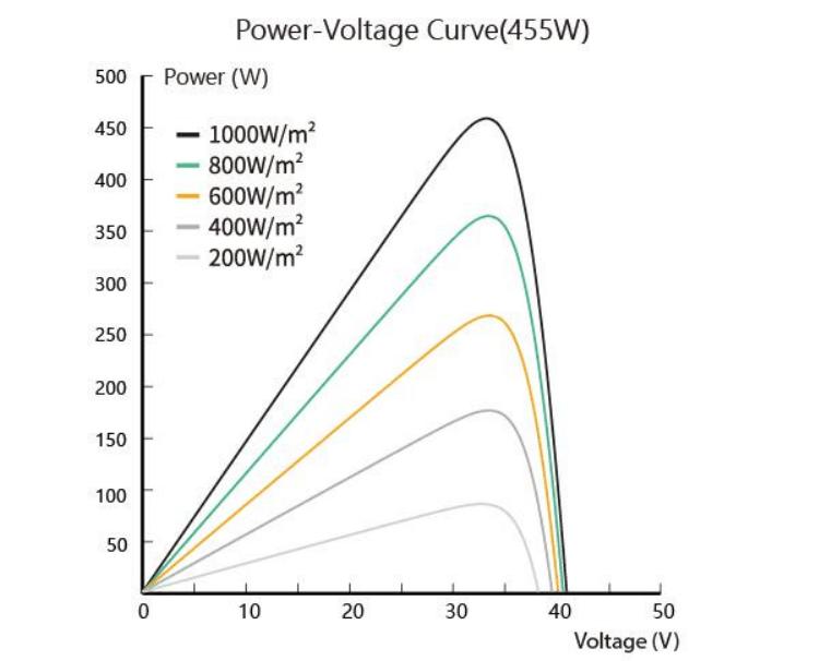 Zonergy Sola Panel High Efficiency Sell Solat 350w Solar Panal 300w