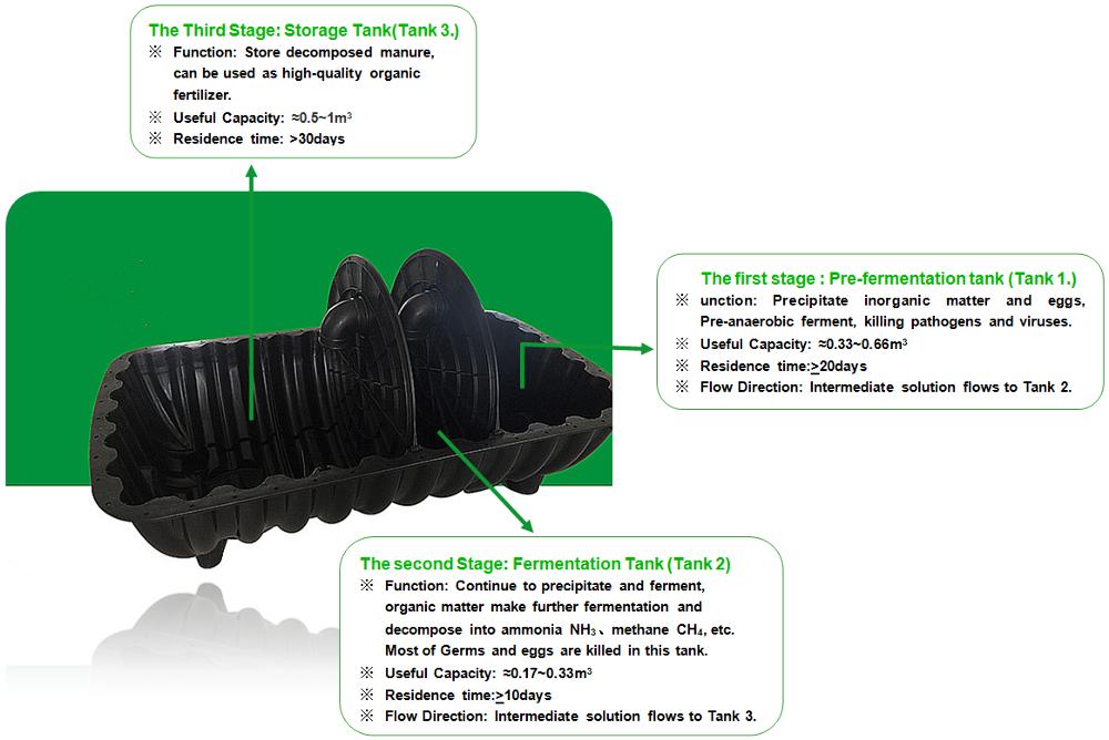 2020 latest plastic pe septic tank bio digester for africa market black color village waste purpose