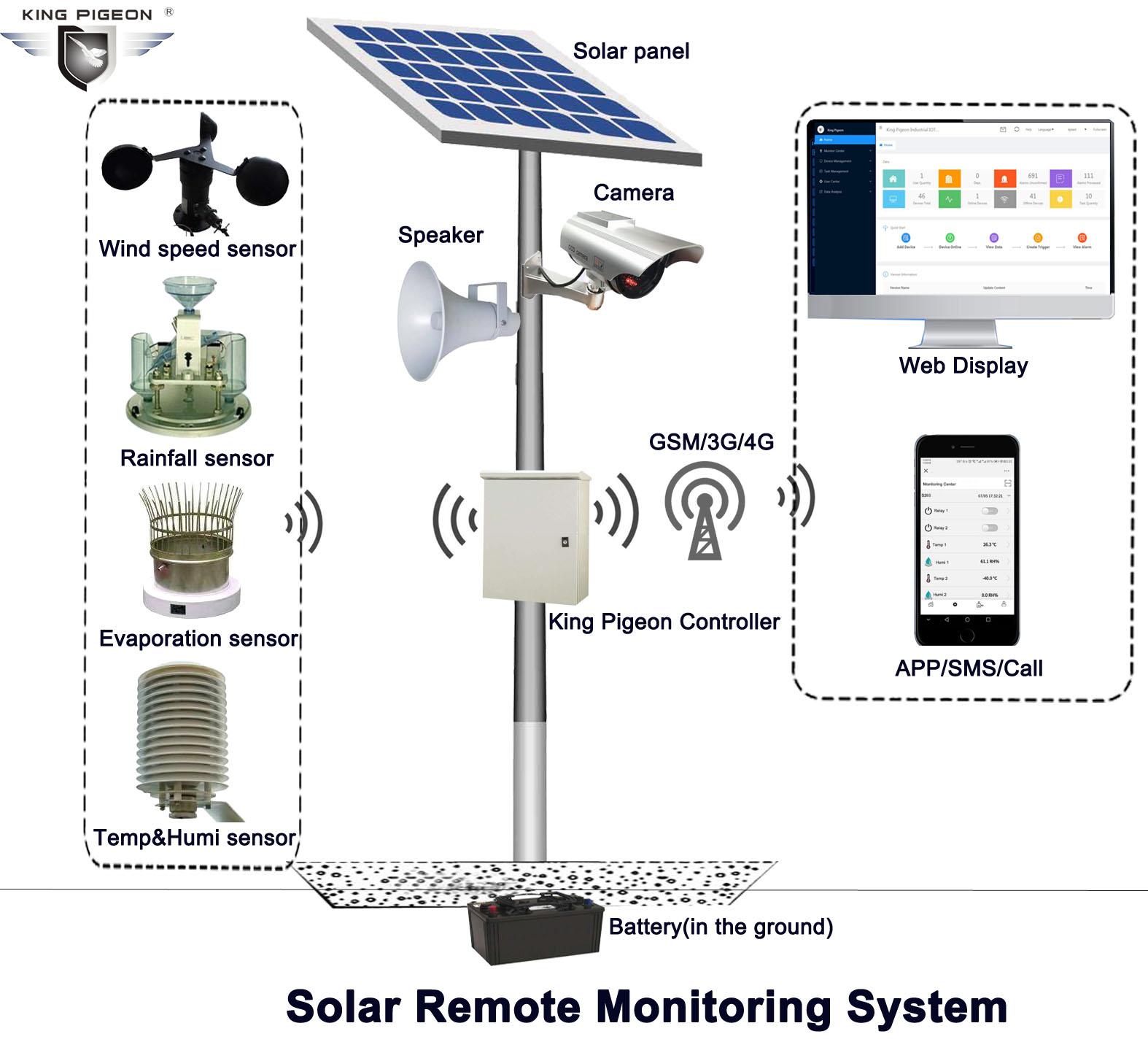 PLC data monitoring CCTV monitoring 4G lte routers MQTT MODBUS modem