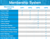 Exclusive VIP membership system