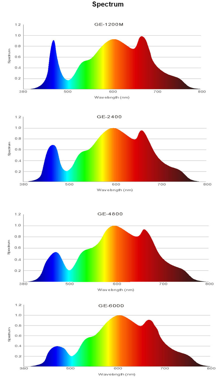 Full Spectrum 720w 1000W Led Grow Light Bar