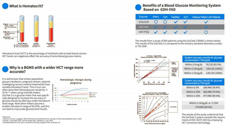 Быстрый тест, автоматическое кодирование, постоянный контроль глюкозы для диабетиков, монитор уровня сахара в крови