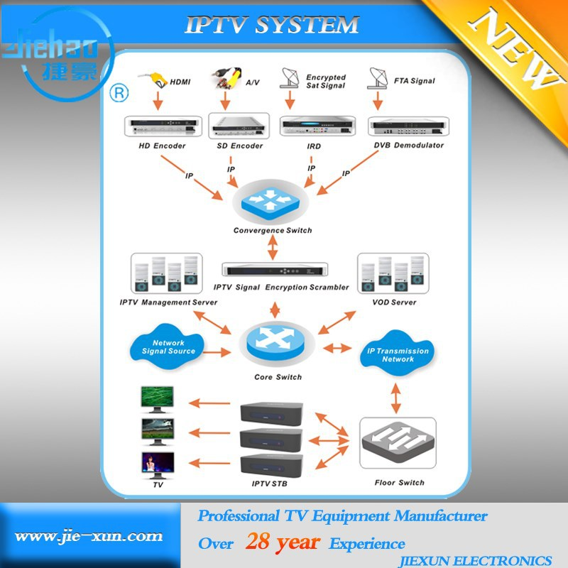 Iptv server / R cryptocurrency