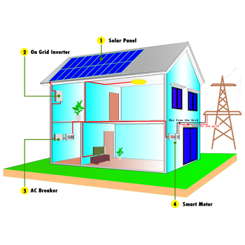 19 Customized 3kw 5kw 10kw 15kw on grid solar system 3000w 5000w 10000w 15000w on-grid tie pv panel power kit home use