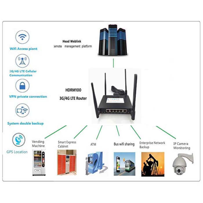 m2m 4g Router gsm wireless vpn CCTV/ATM/POD 4g LTE WCDMA Cellular Industrial Router