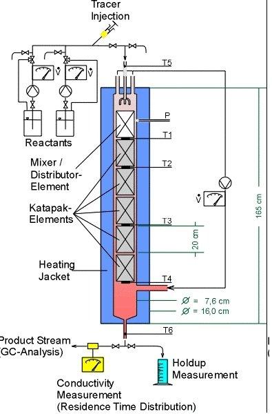Trickle bed reactor cfd trading  // ulterracu ga