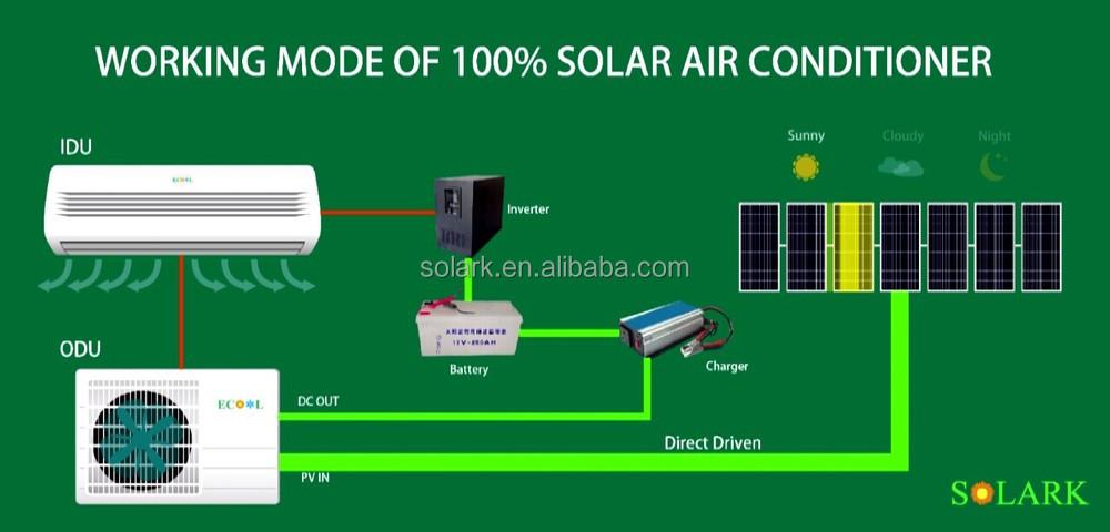 Inverter Air Conditioner: Inverter Air Conditioner Working Principle