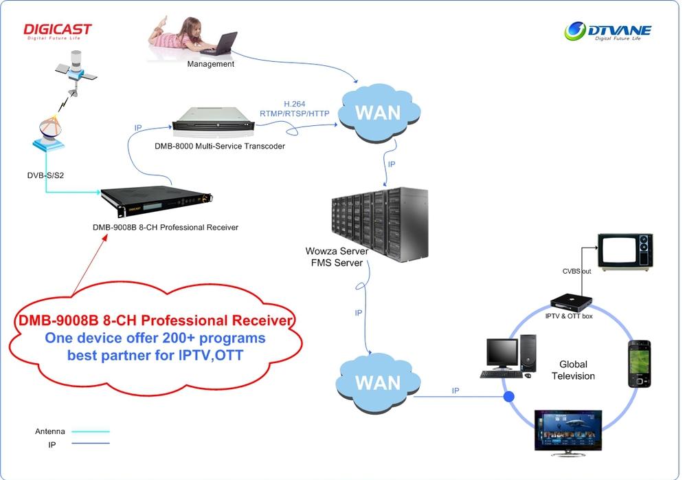 hd satellite receiver iptv with 8 tuner to ip gateway dvb s s2 dvb t t2 dvb c isdb t tb. Black Bedroom Furniture Sets. Home Design Ideas