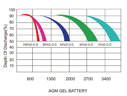 high efficiency GEL solar system battery Solar Power System 12v 250ah AGM Lead acid Deep cycle Storage Battery,12v 48v 250ah solar deep cycle battery lead PV storage 10kw battery devices rechargeable battery for solar system,vrla 250ah gel battery solar manufactur  12 volts off grid battery storage 48v solar energy systems industrial battery rack