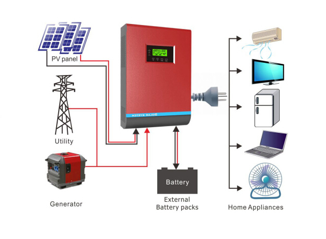 Factory Manufacturer 6kw Solar Hybrid Inverter With Mppt