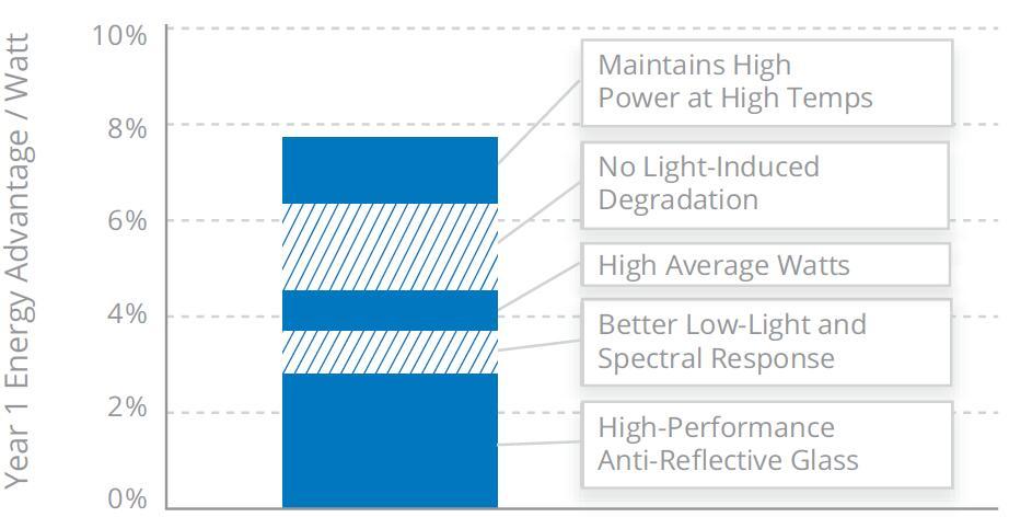 High Efficiency Sunpower Spr E20 327 Mono Solar Panel 96
