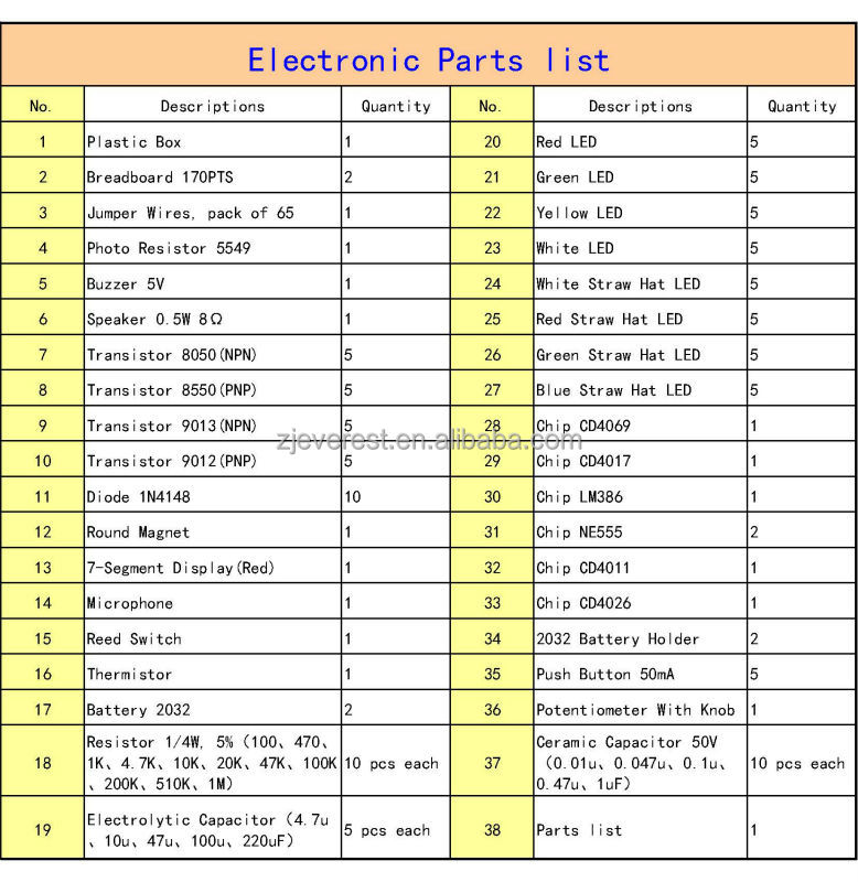 Electronic Tools List Name
