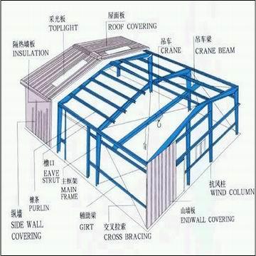 Недорогая сборная стальная конструкция, склад/Мастерская/офис