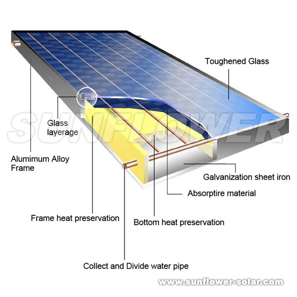 FLAT PLATE SOLAR WATER HEATER DOWNLOAD