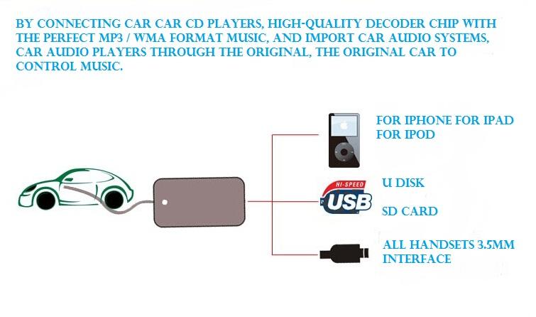 Usb AUX mp3-адаптер интерфейс USB адаптер aux-in вход альпийский музыка компакт-аудиосистема медиа-чейнджер зарядное устройство для Toyota YA101