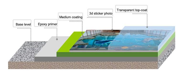 vernis transparent poxy r sine 3d plancher rev tements. Black Bedroom Furniture Sets. Home Design Ideas