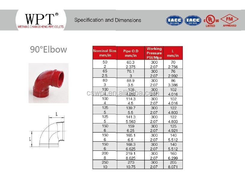 Pipe Fittings Specifications Pdf & Basic Dimensions American