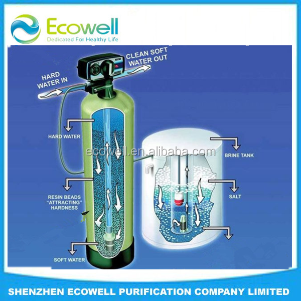 Water Guard Water Softener For Bathroom Buy Water Softener Water Guard Water Softener Water Softener For Bathroom Product On Alibaba Com