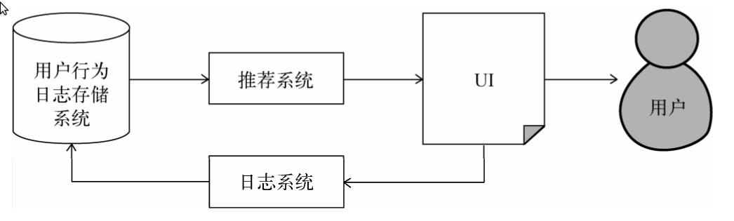 推荐系统和其他系统之间的关系