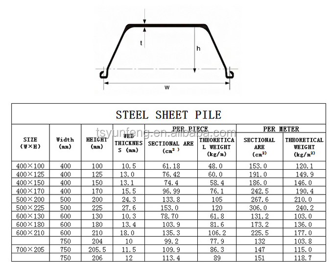 Concrete Steel Sheet Pile Price Of Steel Sheet Pile The