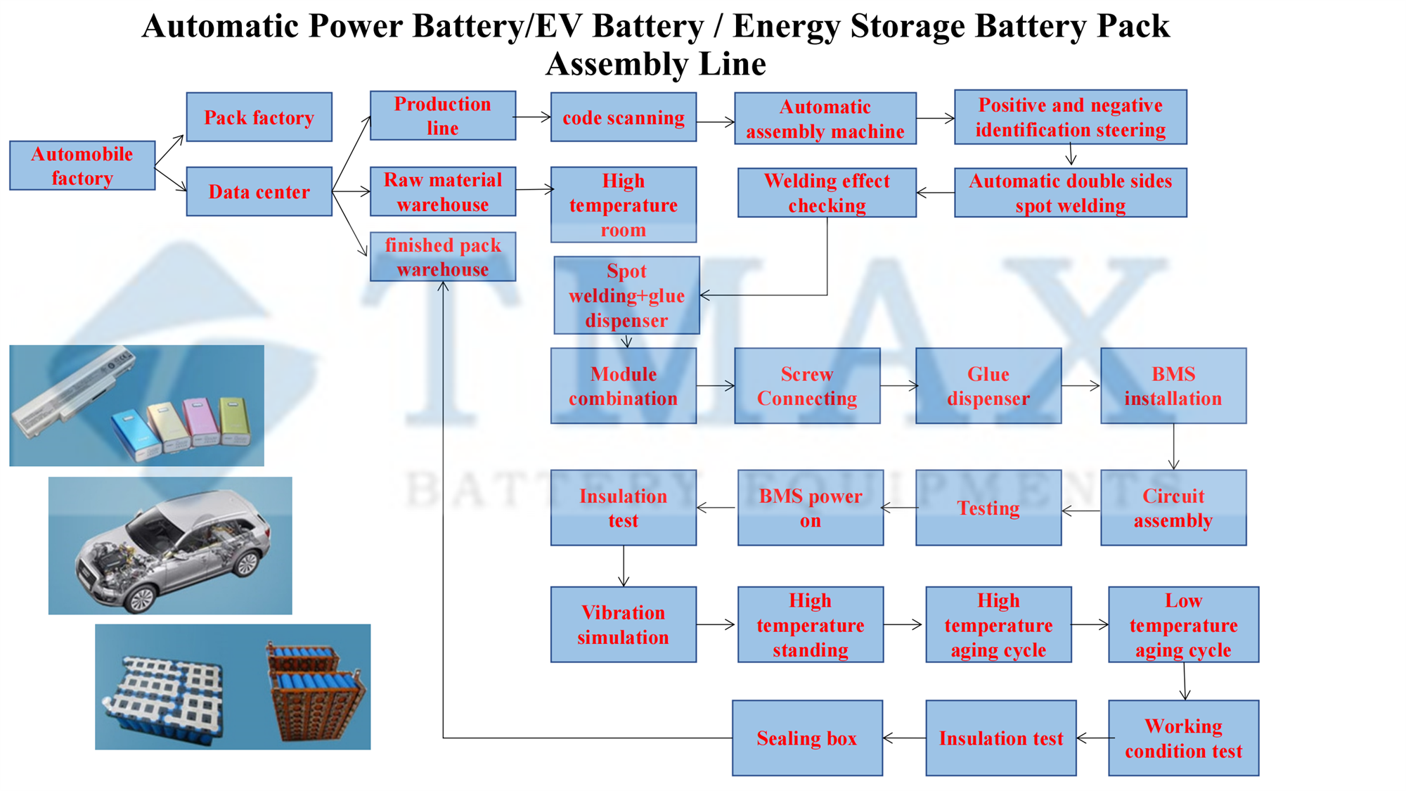 Energy Storage Battery Pack Assembly Line