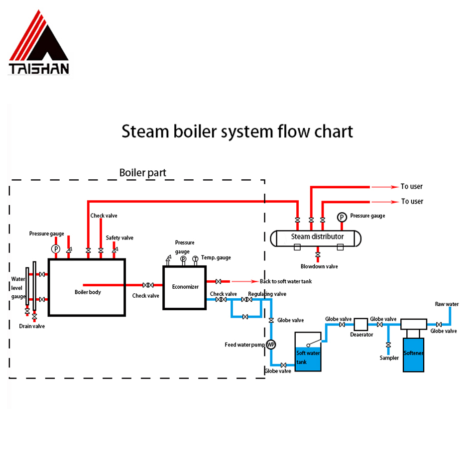 Steam Boiler Power Station Residential Coal Fired Boiler coal fired threaded pipe boiler