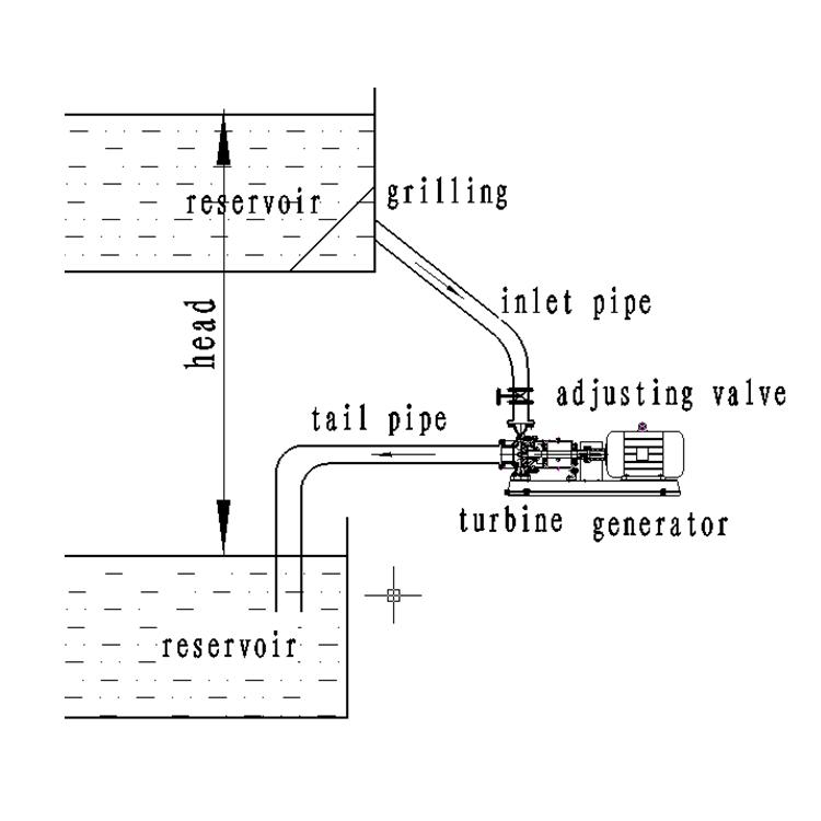Гидрогенератор мощностью 100 кВт, гидрогенератор, генераторы водяной турбины