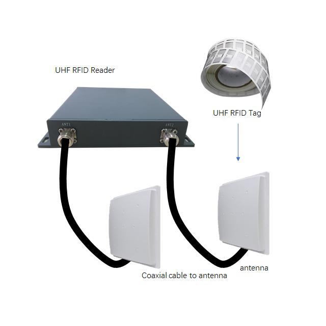 EPC Gen 2 UHF RFID Reader/Writer Tags UHF R2000 oem rfid reader rfid & nfc writer and reader