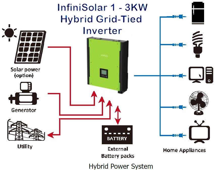 inverters buy hybrid inverter product on alibaba com 48v solar panel wiring diagram #7